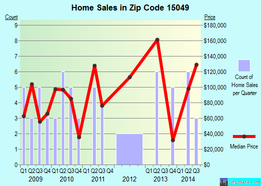 Zip code 15049 (, Pennsylvania) real estate house value trends