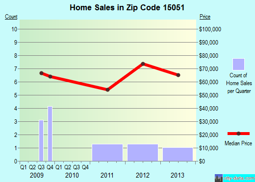 Zip code 15051 (, Pennsylvania) real estate house value trends