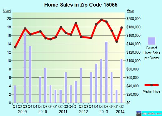 Zip code 15055 (, Pennsylvania) real estate house value trends