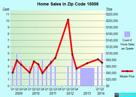 Zip code 15056 (Leetsdale, PA) real estate house value trends