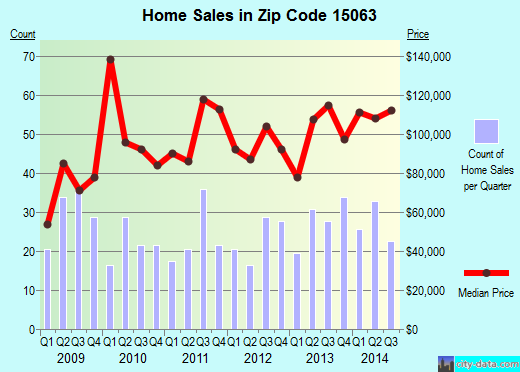 Zip code 15063 (Monongahela, Pennsylvania) real estate house value trends