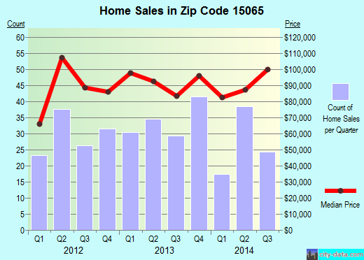 Zip code 15065 (Pittsburgh, PA) real estate house value trends