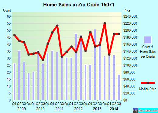 Zip code 15071 (Oakdale, Pennsylvania) real estate house value trends
