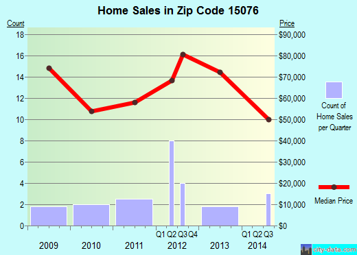 Zip code 15076 (Russellton, PA) real estate house value trends