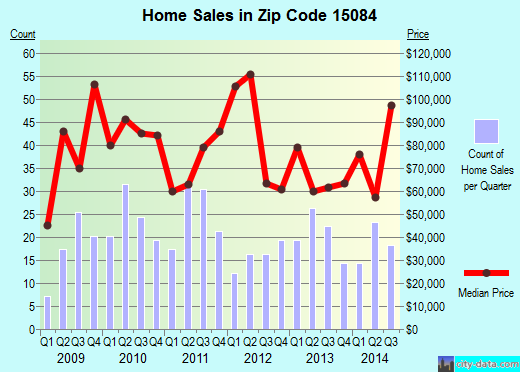Zip code 15084 (Tarentum, PA) real estate house value trends
