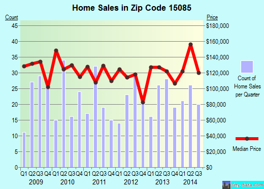 Zip code 15085 (Trafford, PA) real estate house value trends
