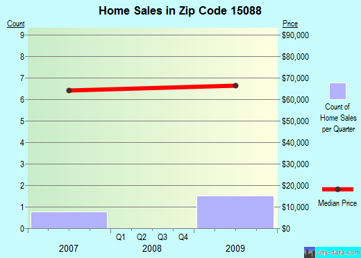 Zip code 15088 (West Elizabeth, PA) real estate house value trends