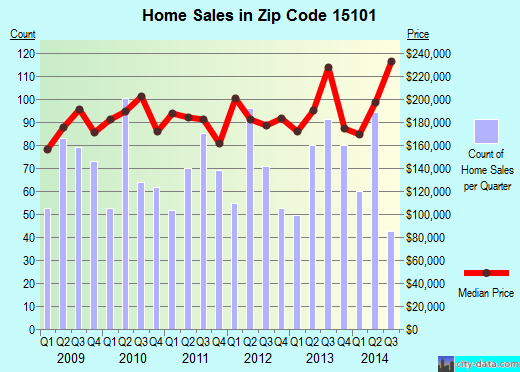 Zip code 15101 (Pittsburgh, PA) real estate house value trends