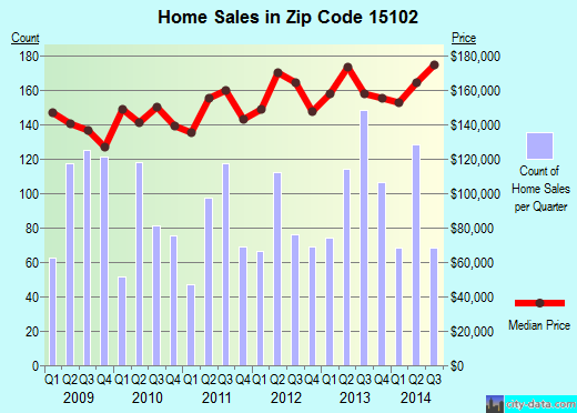 Zip code 15102 (Bethel Park, Pennsylvania) real estate house value trends
