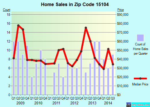 Zip code 15104 (Braddock, PA) real estate house value trends