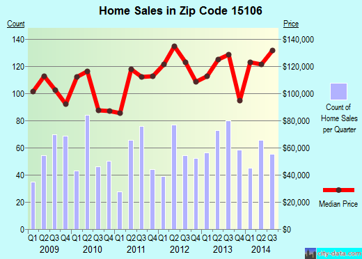 Zip code 15106 (Carnegie, PA) real estate house value trends