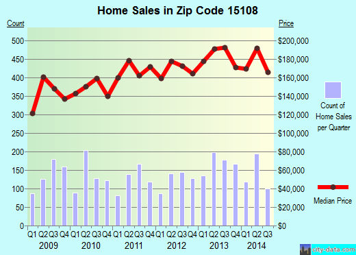 Zip code 15108 (Coraopolis, PA) real estate house value trends