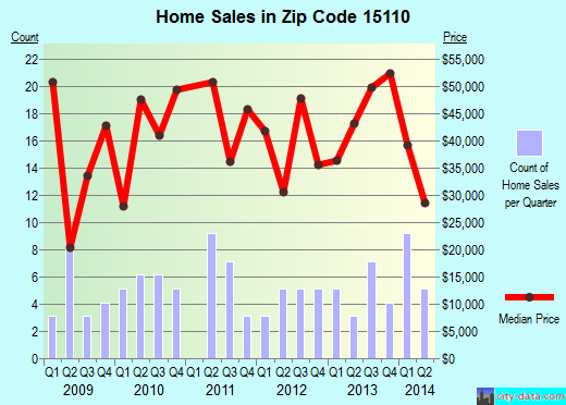 Zip code 15110 (Duquesne, Pennsylvania) real estate house value trends