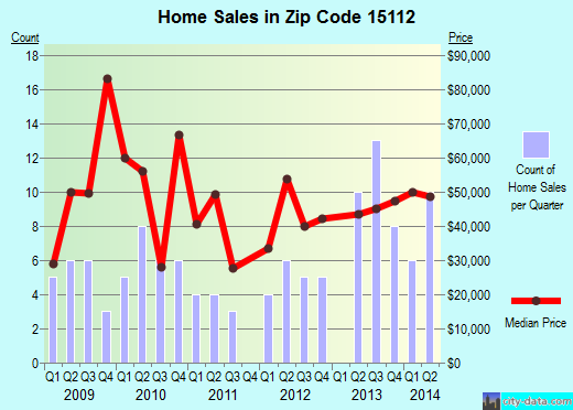 Zip code 15112 (EAST PITTSBURGH, Pennsylvania) real estate house value trends