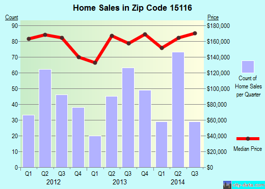 Zip code 15116 (Pittsburgh, PA) real estate house value trends