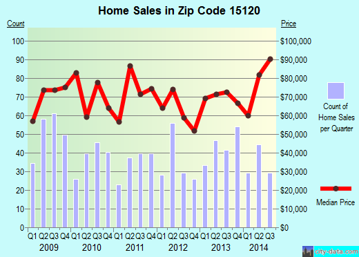 Zip code 15120 (Homestead, PA) real estate house value trends