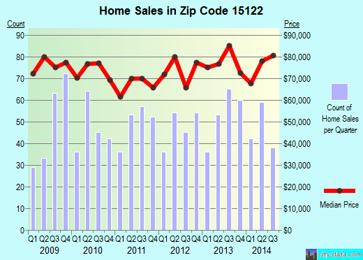Zip code 15122 (West Mifflin, PA) real estate house value trends