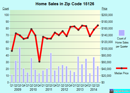 Zip code 15126 (Pittsburgh, PA) real estate house value trends