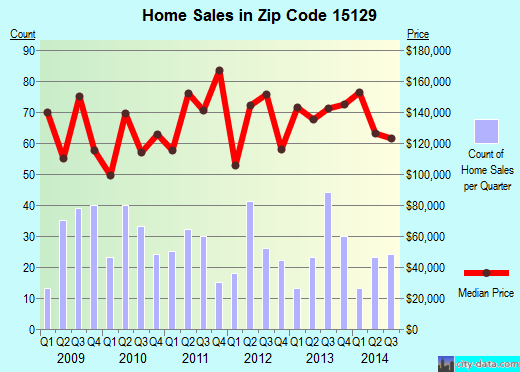 Zip code 15129 (South Park Township, Pennsylvania) real estate house value trends