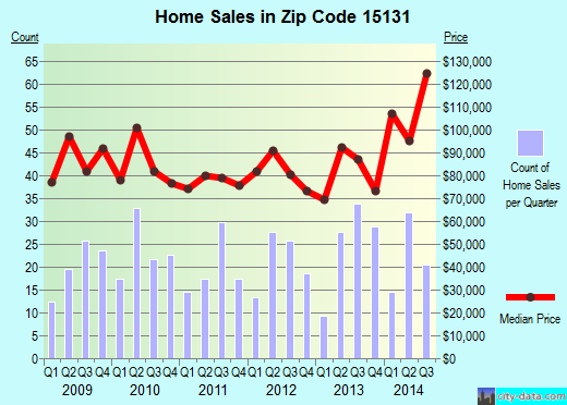 Zip code 15131 (Pittsburgh, PA) real estate house value trends
