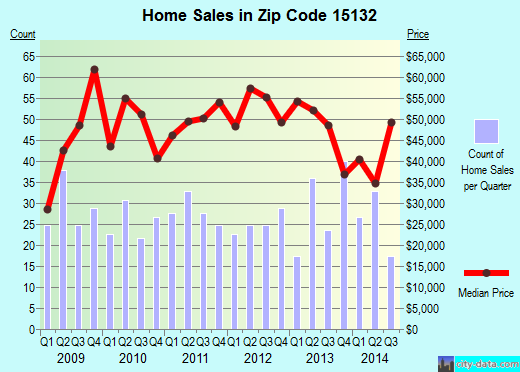 Zip code 15132 (Pittsburgh, PA) real estate house value trends