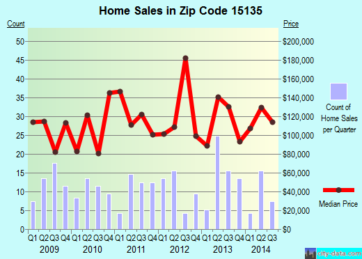 Zip code 15135 (Pittsburgh, PA) real estate house value trends
