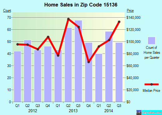 Zip code 15136 (Pittsburgh, PA) real estate house value trends