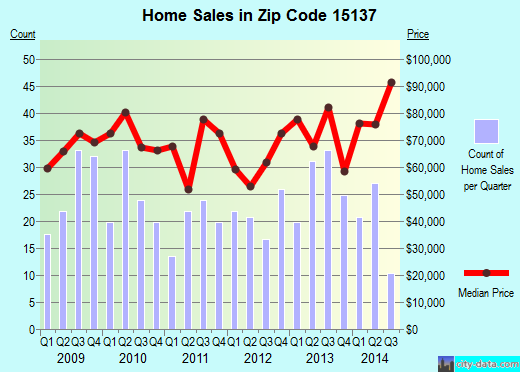 Zip code 15137 (North Versailles, PA) real estate house value trends