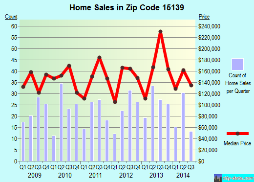 Zip code 15139 (Oakmont, PA) real estate house value trends