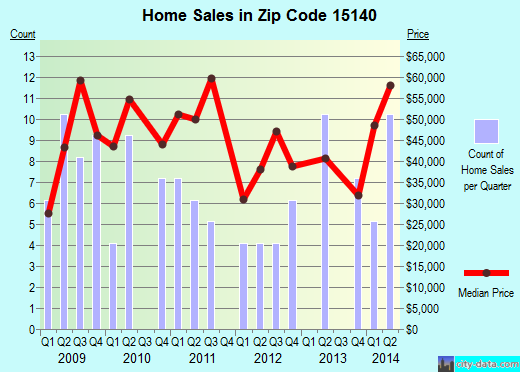 Zip code 15140 (Pitcairn, PA) real estate house value trends