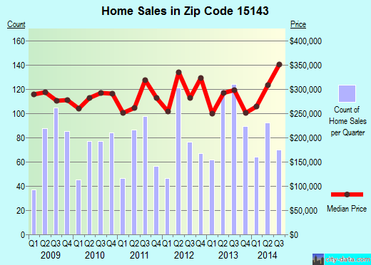 Zip code 15143 (Sewickley, PA) real estate house value trends