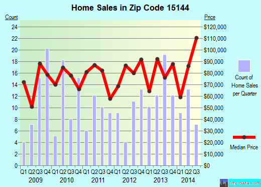 Zip code 15144 (Springdale, PA) real estate house value trends