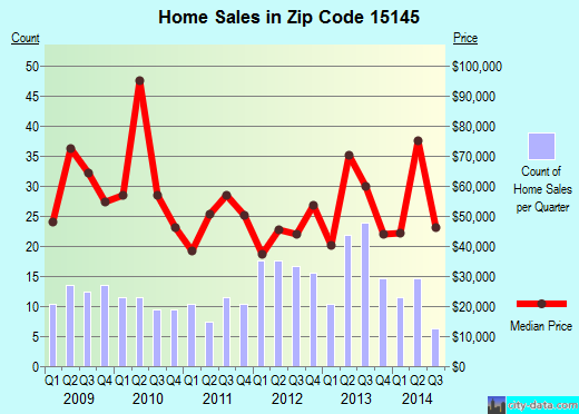 Zip code 15145 (Turtle Creek, PA) real estate house value trends