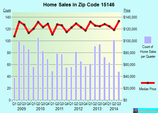 Zip code 15146 (Pittsburgh, PA) real estate house value trends
