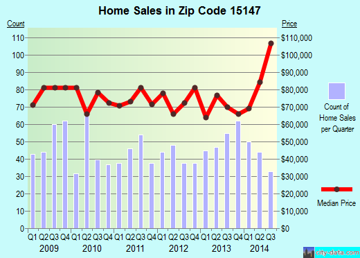 Zip code 15147 (Verona, PA) real estate house value trends