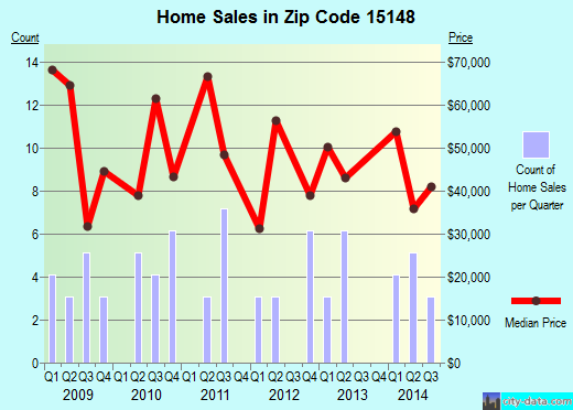 Zip code 15148 (Wilmerding, PA) real estate house value trends