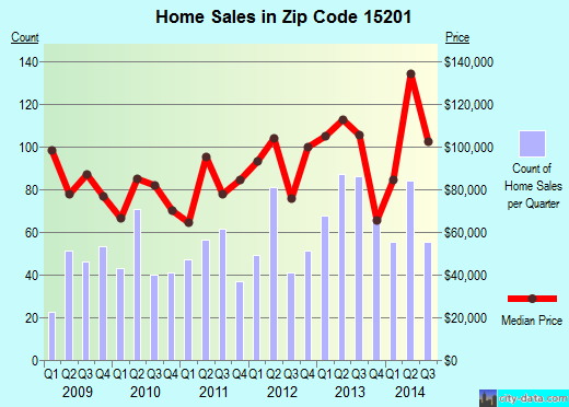 Zip code 15201 (Pittsburgh, PA) real estate house value trends