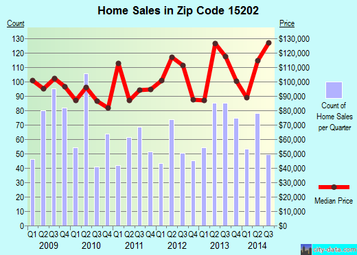 Zip code 15202 (Pittsburgh, PA) real estate house value trends