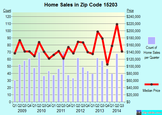 Zip code 15203 (Pittsburgh, PA) real estate house value trends
