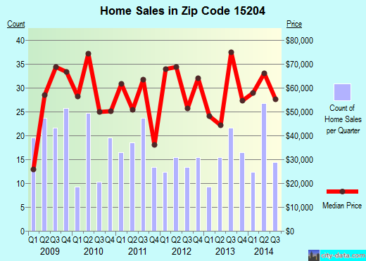 Zip code 15204 (Pittsburgh, PA) real estate house value trends