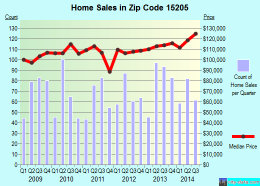 Zip code 15205 (Pittsburgh, PA) real estate house value trends
