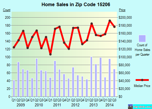 Zip code 15206 (Pittsburgh, PA) real estate house value trends