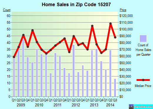Zip code 15207 (Pittsburgh, PA) real estate house value trends