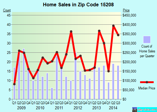 Zip code 15208 (Pittsburgh, Pennsylvania) real estate house value trends