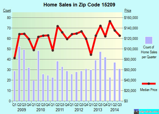Zip code 15209 (Pittsburgh, PA) real estate house value trends