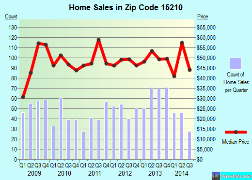 Zip code 15210 (Pittsburgh, PA) real estate house value trends