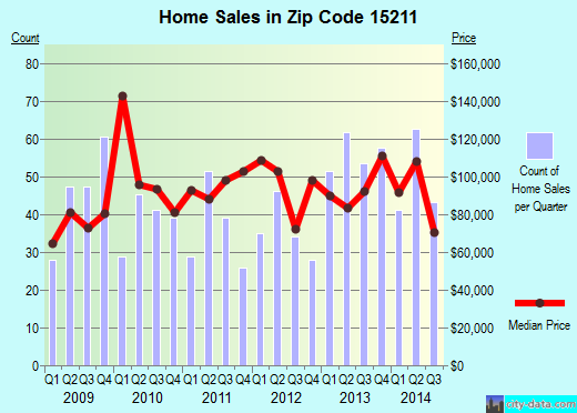 Zip code 15211 (Pittsburgh, PA) real estate house value trends
