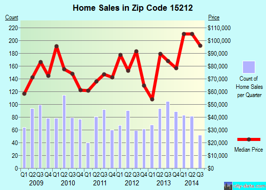 Zip code 15212 (Pittsburgh, PA) real estate house value trends