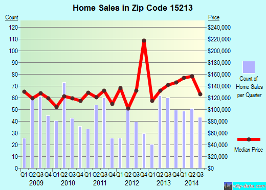 Zip code 15213 (Pittsburgh, PA) real estate house value trends
