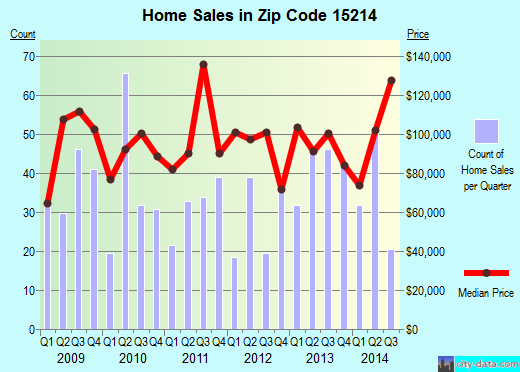 Zip code 15214 (Pittsburgh, PA) real estate house value trends
